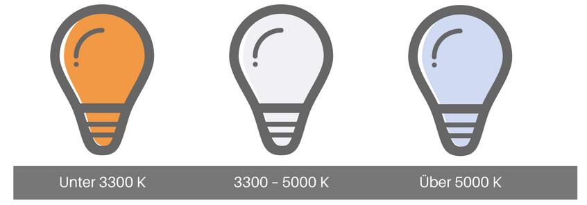 Farbtemperatur: Warmweiß, Neutralweiß und Tageslichtweiß (Kaltweiß)
