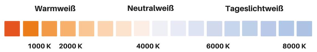 Farbtemperatur: Die drei verschiedenen Lichtfarben Warmweiß, Neutralweiß und Tageslichtweiß (Kaltweiß)