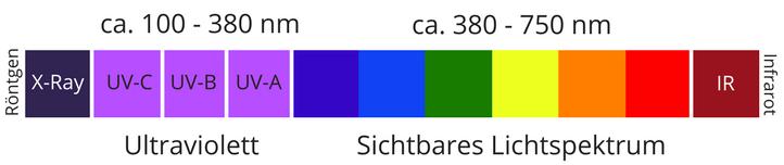 Lichtspektrum sichtbares Licht und UV-Strahlung